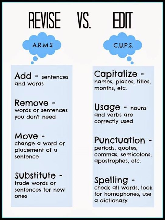 Difference between proofreading and editing